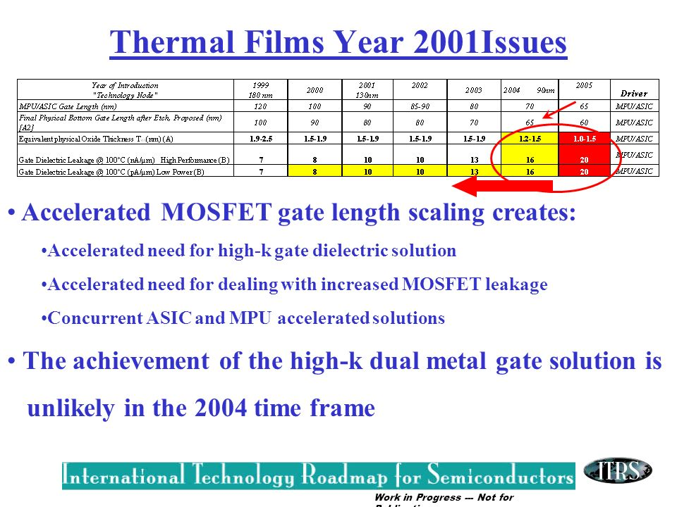 Work in Progress --- Not for Publication Thermal Films Year 2001Issues Accelerated MOSFET gate length scaling creates: Accelerated need for high-k gat