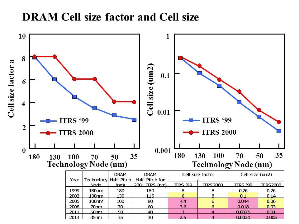 180 130 100 7050 35 Technology Node (nm) 180 130 100 7050 35 Technology Node (nm) 0.001 0.01 0.1 1 Cell size (um2) Cell size factor a 0 2 4 6 8 10 DRA