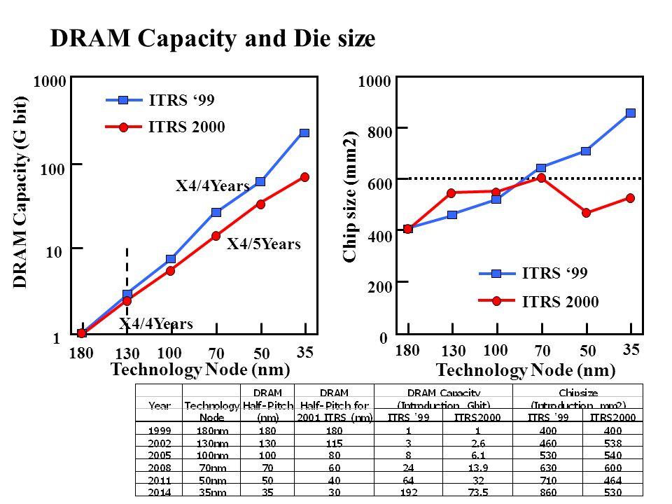 180 130 100 7050 35 Technology Node (nm) 180 130 100 7050 35 Technology Node (nm) DRAM Capacity (G bit) Chip size (mm2) 0 200 400 600 800 1000 1 10 10