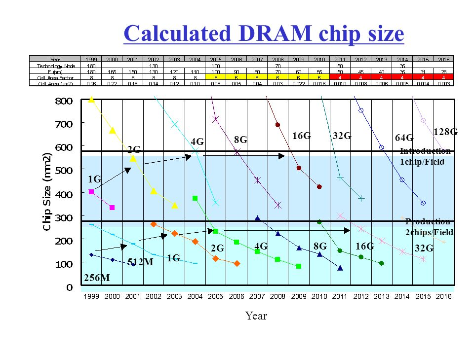 1G 2G 4G 8G 16G32G 64G Introduction 1chip/Field 256M 2G 512M 1G 4G8G16G Production 2chips/Field Year 128G 32G Calculated DRAM chip size