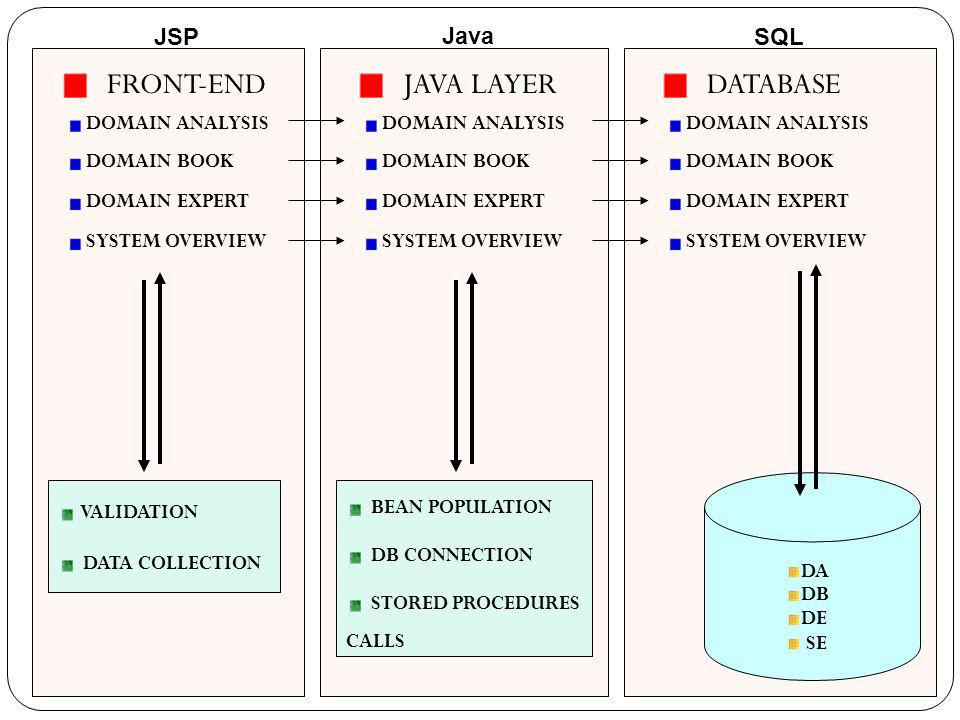 FRONT-END JAVA LAYER DATABASE DOMAIN ANALYSIS DOMAIN BOOK DOMAIN EXPERT SYSTEM OVERVIEW DOMAIN ANALYSIS DOMAIN BOOK DOMAIN EXPERT SYSTEM OVERVIEW DOMA