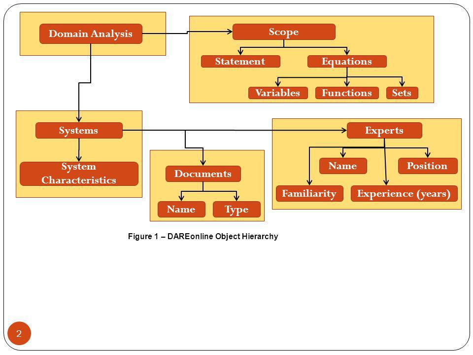 2 Domain Analysis Scope StatementEquations SetsFunctionsVariables Systems System Characteristics Documents Experts NameType NamePosition Experience (years)Familiarity Figure 1 – DAREonline Object Hierarchy