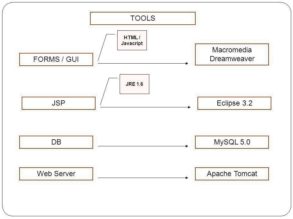 TOOLS FORMS / GUI Macromedia Dreamweaver HTML / Javacript JSPEclipse 3.2 JRE 1.6 DBMySQL 5.0 Web ServerApache Tomcat