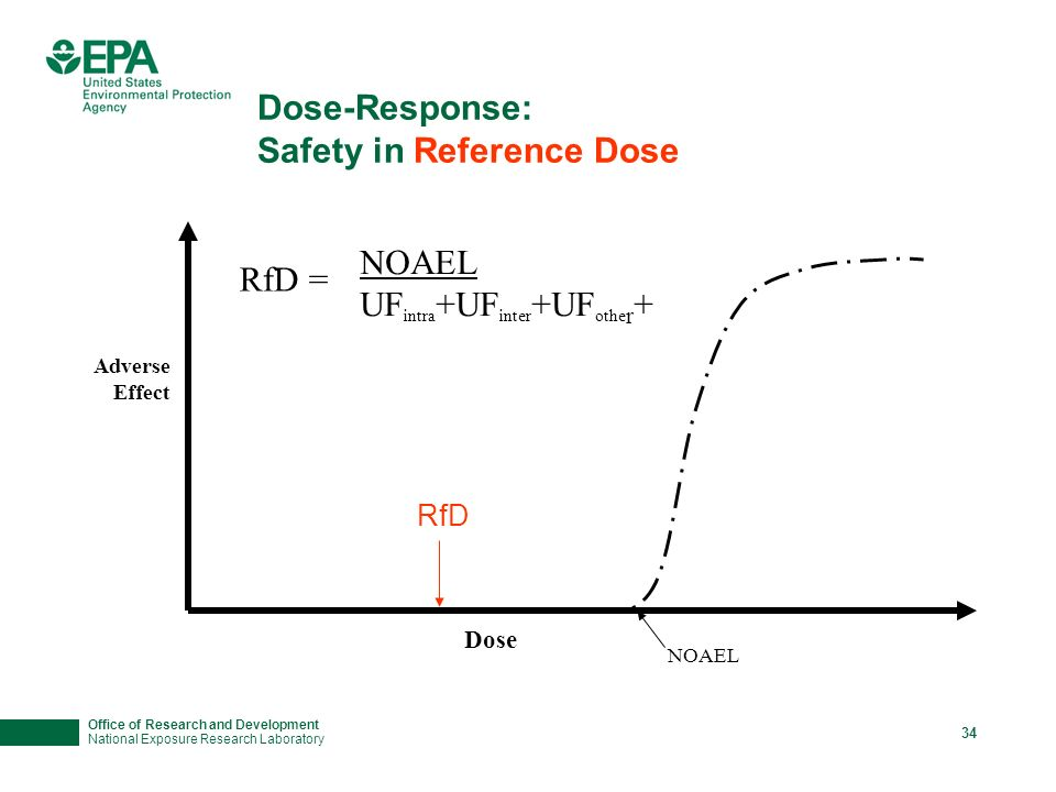 Office of Research and Development National Exposure Research Laboratory 33 Dose-Response: Safety in Reference Dose Adverse Effect Dose NOAEL RfD = NOAEL UF intra +UF inter +UF othe r +
