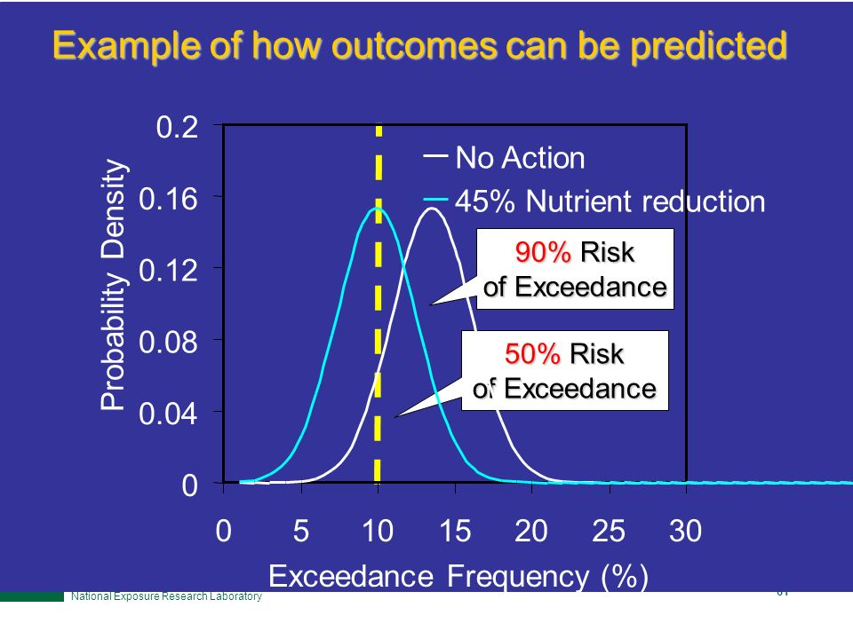 Office of Research and Development National Exposure Research Laboratory 60 Example of how outcomes can be predicted 90% Risk of Exceedance