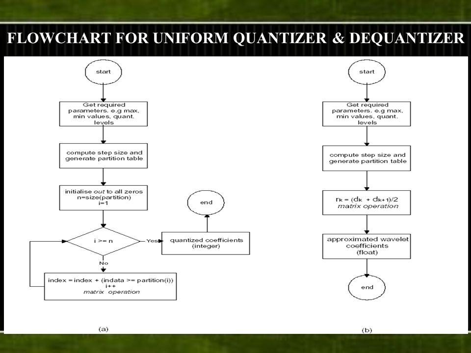 FLOWCHART FOR UNIFORM QUANTIZER & DEQUANTIZER