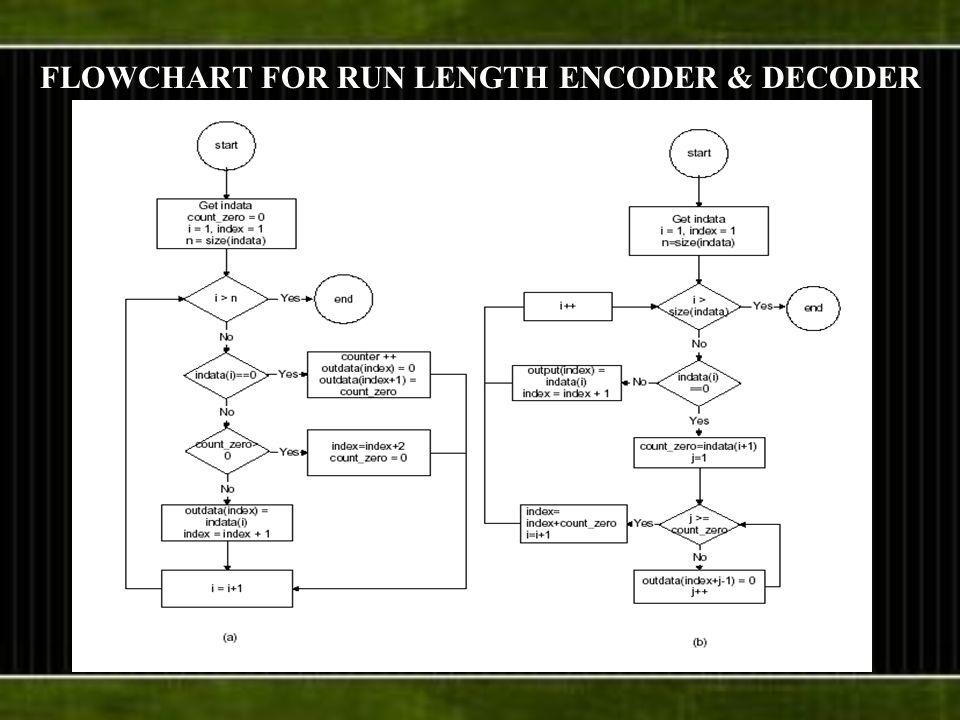 FLOWCHART FOR RUN LENGTH ENCODER & DECODER