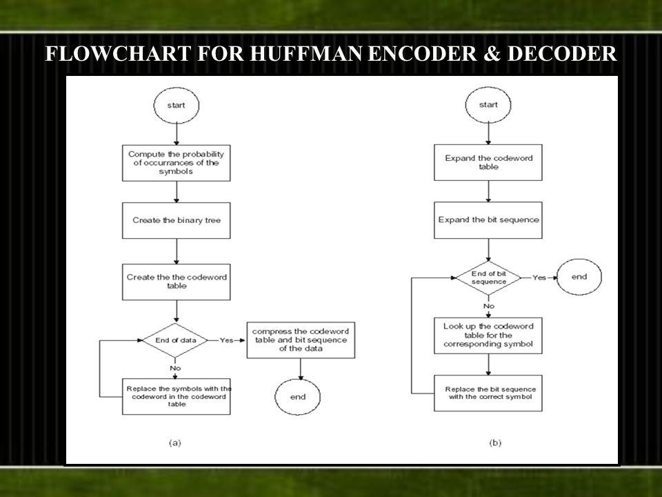 FLOWCHART FOR HUFFMAN ENCODER & DECODER