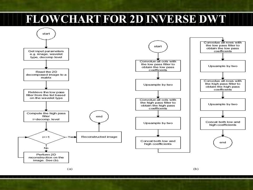 FLOWCHART FOR 2D INVERSE DWT