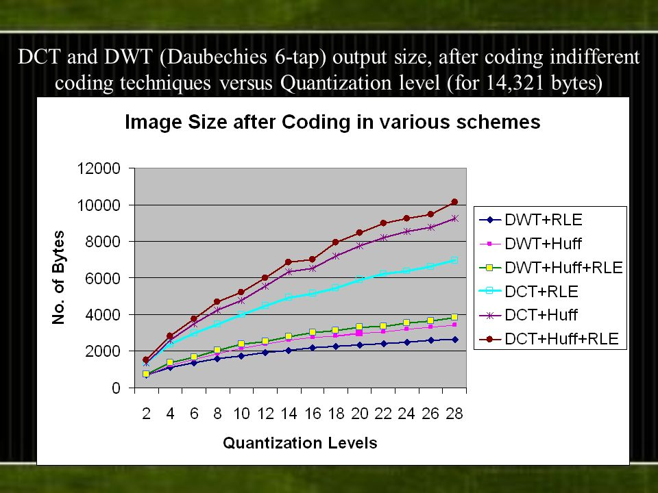 DCT and DWT (Daubechies 6-tap) output size, after coding indifferent coding techniques versus Quantization level (for 14,321 bytes)