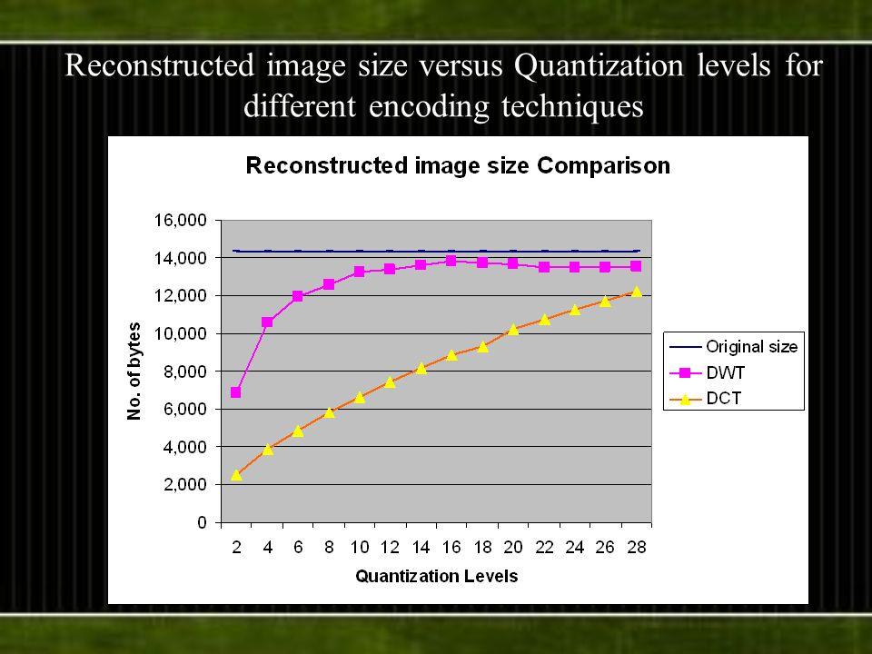 Reconstructed image size versus Quantization levels for different encoding techniques