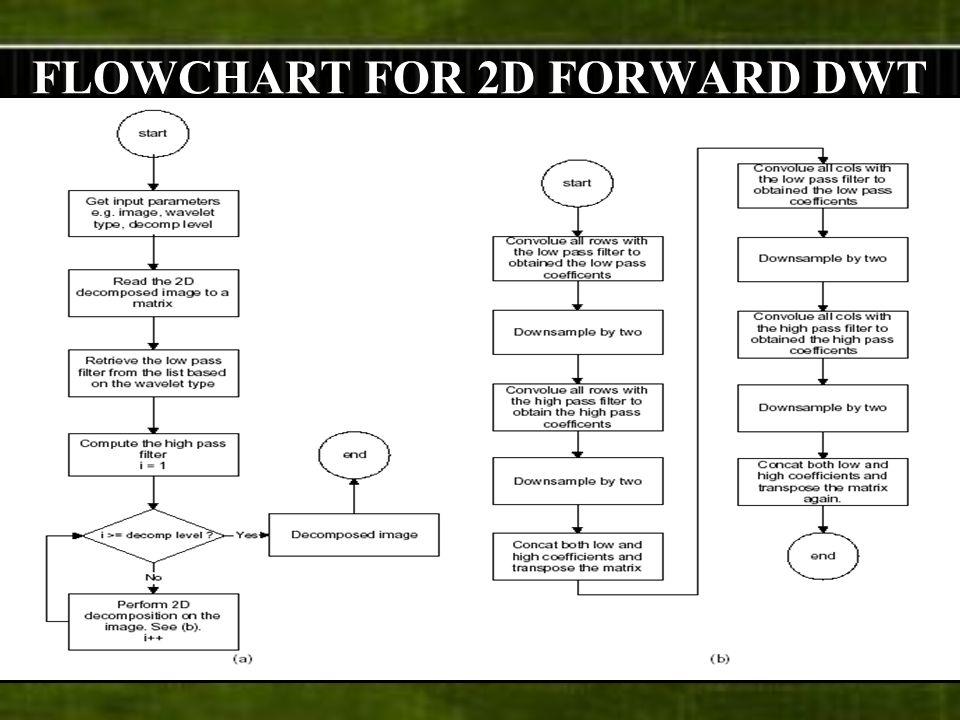 FLOWCHART FOR 2D FORWARD DWT