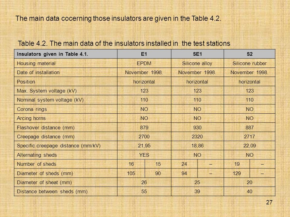 27 The main data cocerning those insulators are given in the Table 4.2.
