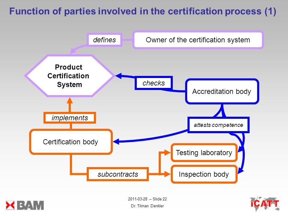 2011-03-28 – Slide 22 Dr. Tilman Denkler Owner of the certification system Certification body Inspection body Testing laboratory Accreditation body Pr