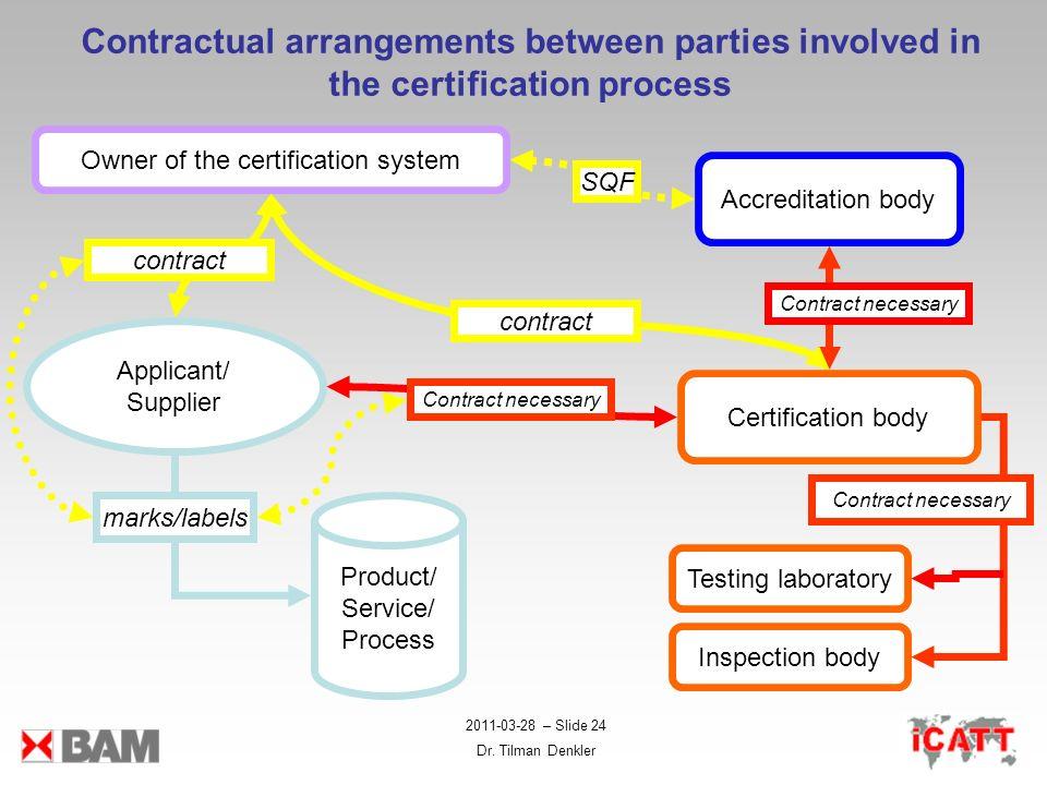 2011-03-28 – Slide 24 Dr. Tilman Denkler Contractual arrangements between parties involved in the certification process Certification body Inspection
