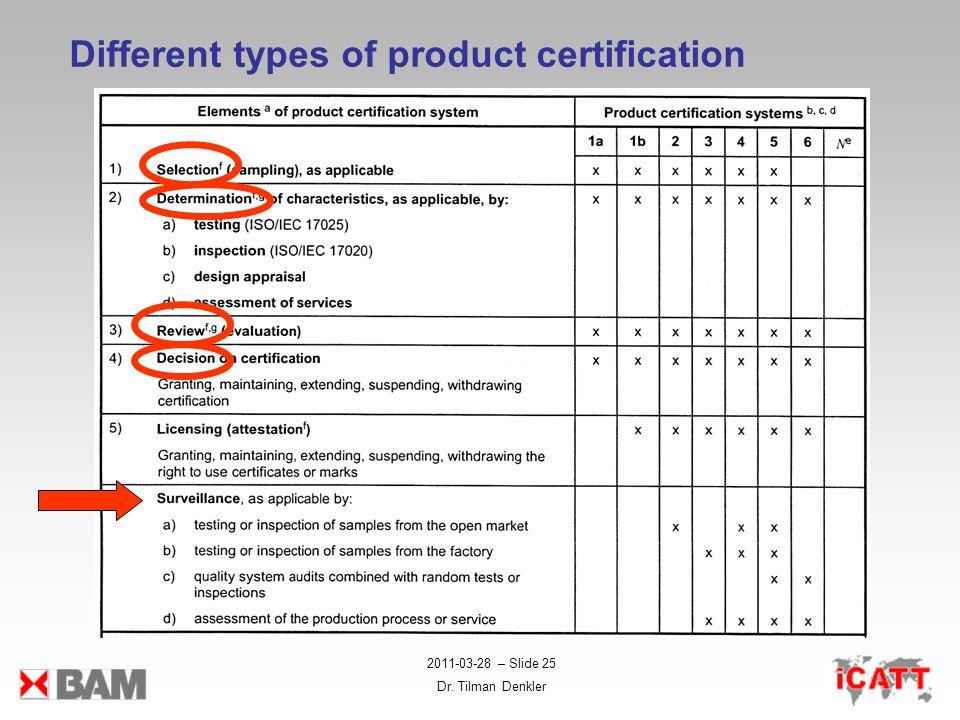 2011-03-28 – Slide 25 Dr. Tilman Denkler Different types of product certification