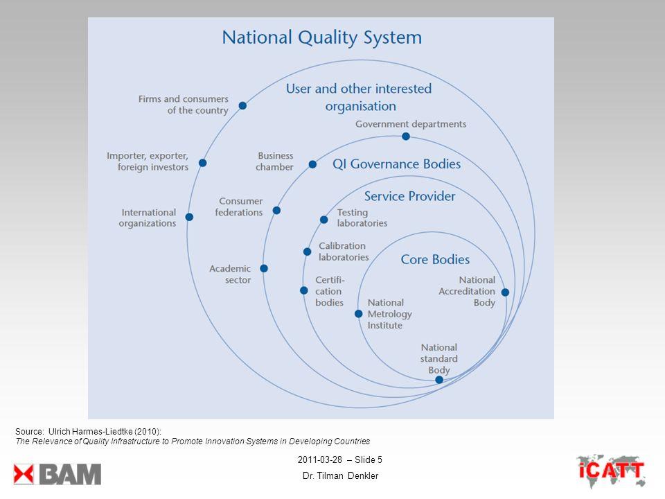 2011-03-28 – Slide 5 Dr. Tilman Denkler Source: Ulrich Harmes-Liedtke (2010): The Relevance of Quality Infrastructure to Promote Innovation Systems in