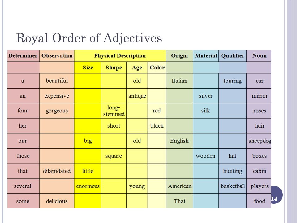 14 Royal Order of Adjectives