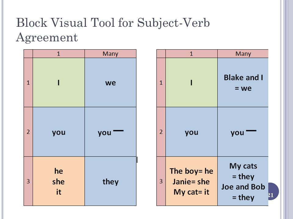 21 Block Visual Tool for Subject-Verb Agreement
