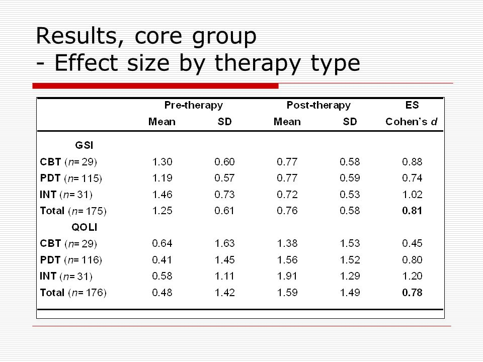 Results, core group - Effect size by therapy type