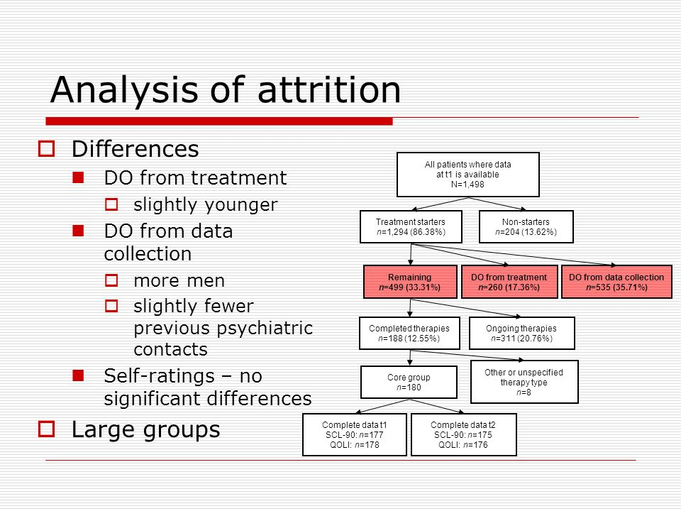 Analysis of attrition Differences DO from treatment slightly younger DO from data collection more men slightly fewer previous psychiatric contacts Sel