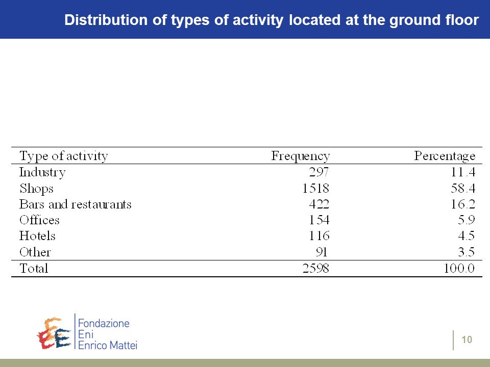 10 Distribution of types of activity located at the ground floor
