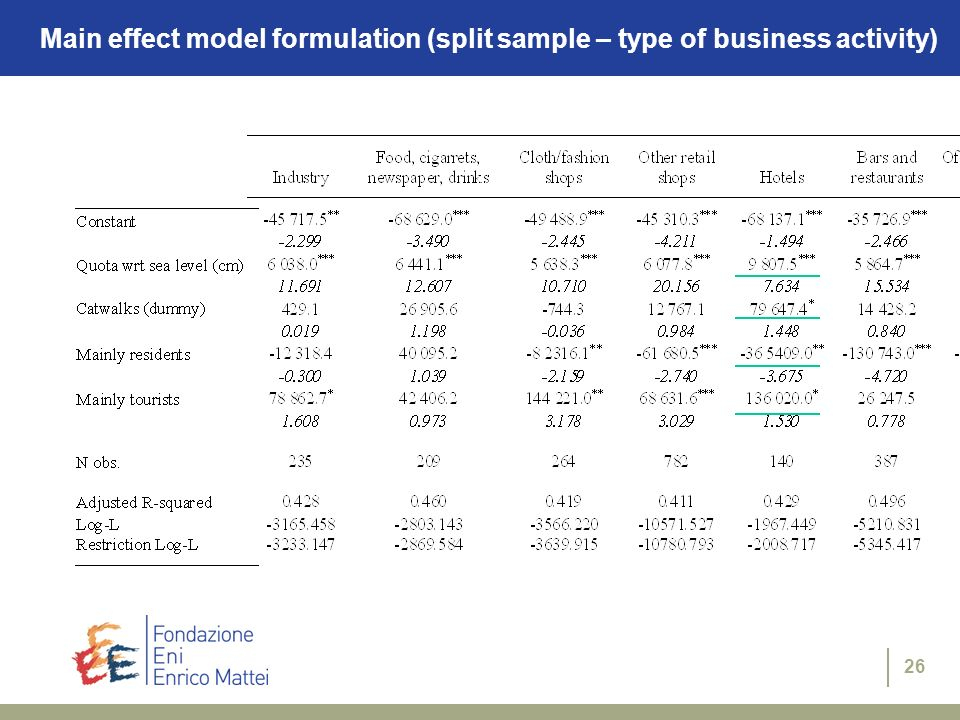 26 Main effect model formulation (split sample – type of business activity)