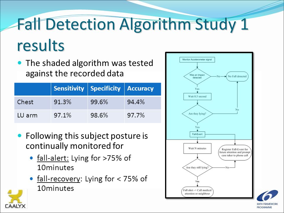 Fall Detection Algorithm Study 1 results The shaded algorithm was tested against the recorded data Following this subject posture is continually monit