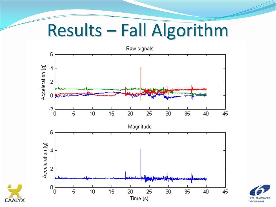 Results – Fall Algorithm