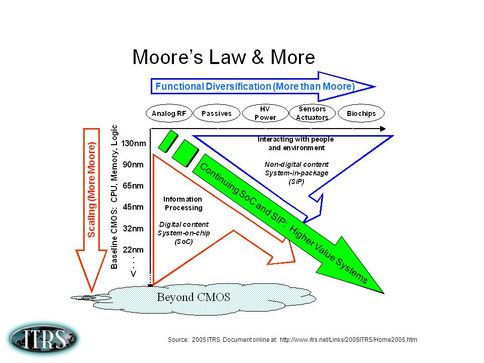 2007 ITRS Moores Law and More Definition Graphic Proposal Computing & Data Storage Heterogeneous Integration System on Chip (SOC) and System In Package (SIP) Sense, interact, Empower Baseline CMOS Memory RF HV Power Passives Sensors, Actuators Bio-chips, Fluidics More Moore More than Moore Source: ITRS, European Nanoelectronics Initiative Advisory Council (ENIAC)