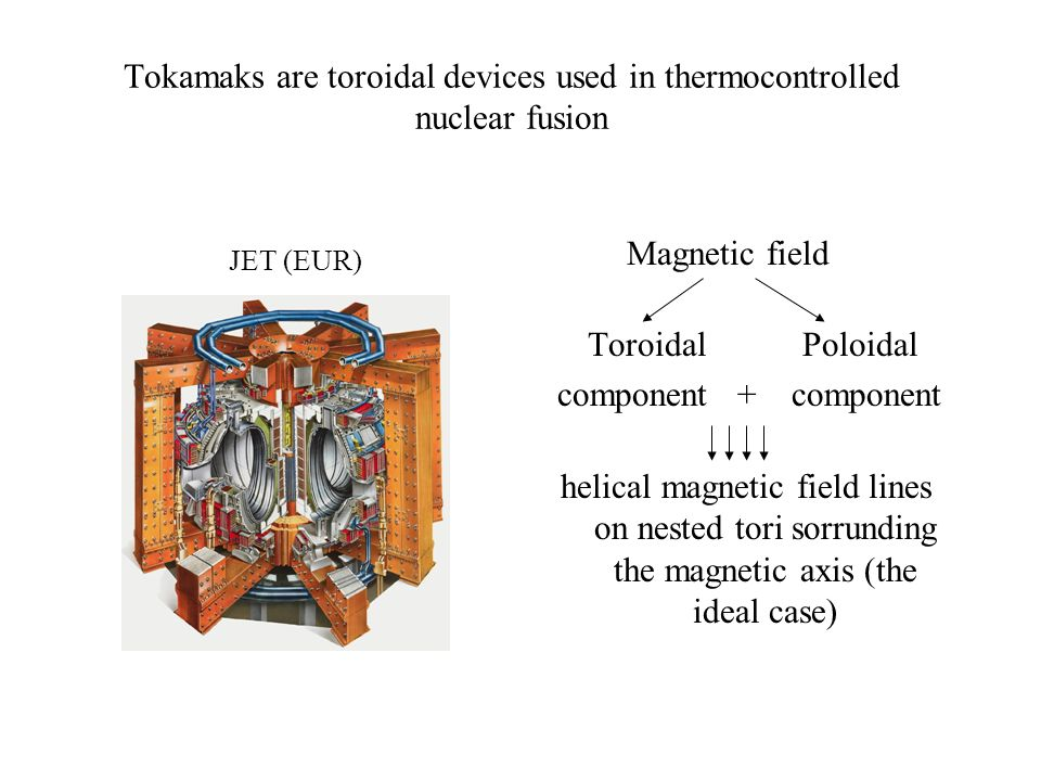 Tokamaks are toroidal devices used in thermocontrolled nuclear fusion JET (EUR) Magnetic field Toroidal Poloidal component + component helical magneti