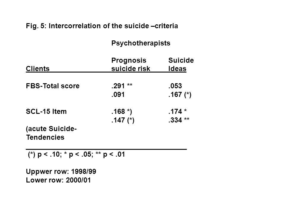 Fig. 5: Intercorrelation of the suicide –criteria Psychotherapists PrognosisSuicide Clientssuicide riskIdeas FBS-Total score.291 **.053.091.167 (*) SC