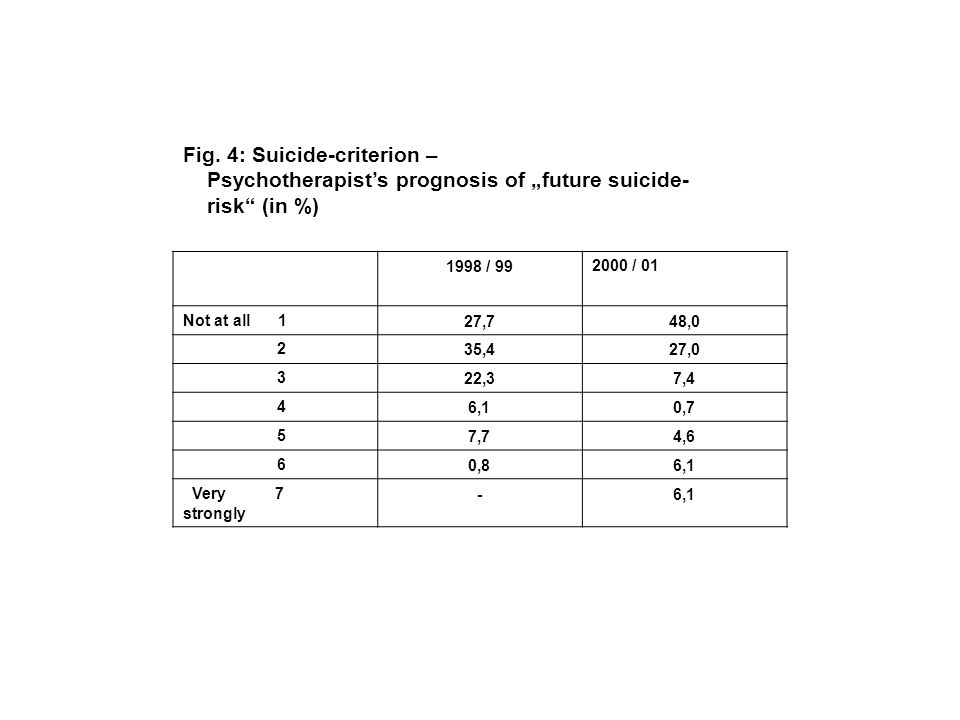 Fig. 4: Suicide-criterion – Psychotherapists prognosis of future suicide- risk (in %) 1998 / 992000 / 01 Not at all 127,748,0 235,427,0 322,37,4 46,10