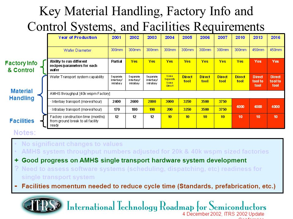 4 December 2002, ITRS 2002 Update Conference Key Material Handling, Factory Info and Control Systems, and Facilities Requirements No significant chang