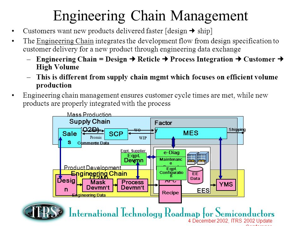 4 December 2002, ITRS 2002 Update Conference Engineering Chain Management Customers want new products delivered faster [design ship] The Engineering C