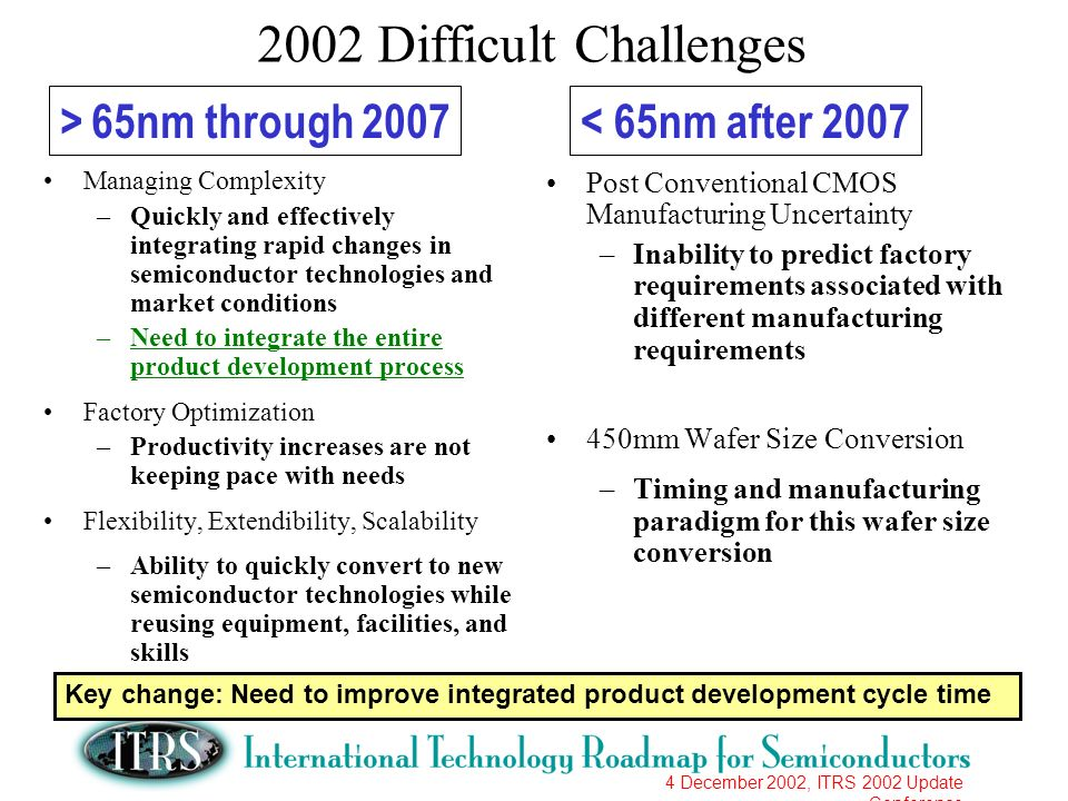 4 December 2002, ITRS 2002 Update Conference 2002 Difficult Challenges Managing Complexity –Quickly and effectively integrating rapid changes in semic