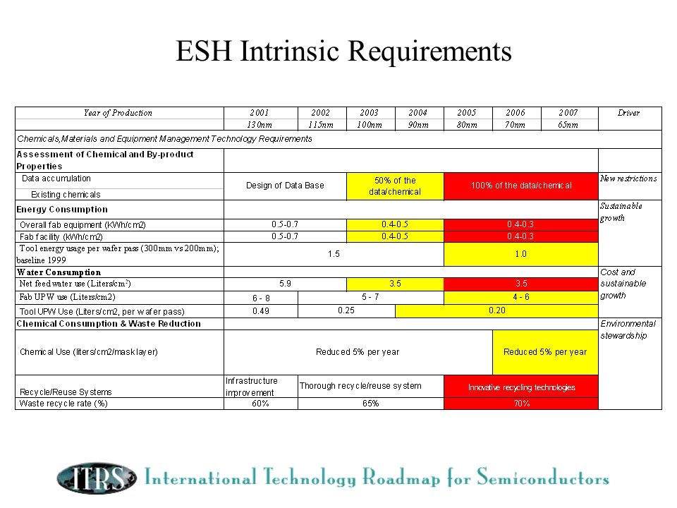 ESH Intrinsic Requirements