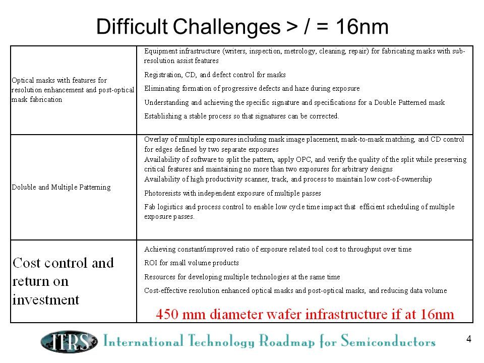 4 Difficult Challenges > / = 16nm