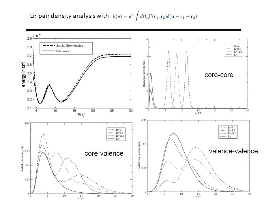 Li 2 pair density analysis with core-core core-valence valence-valence