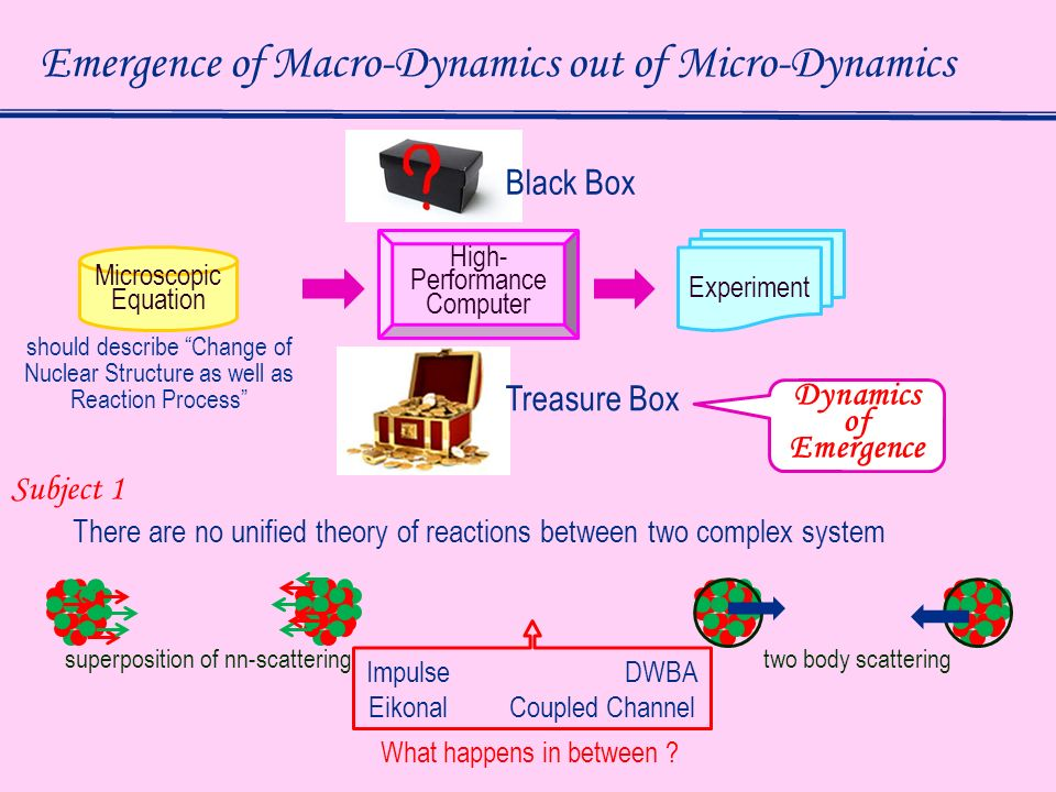 Equations of Motion for the System of Interest under Time-Dependent Environment F.