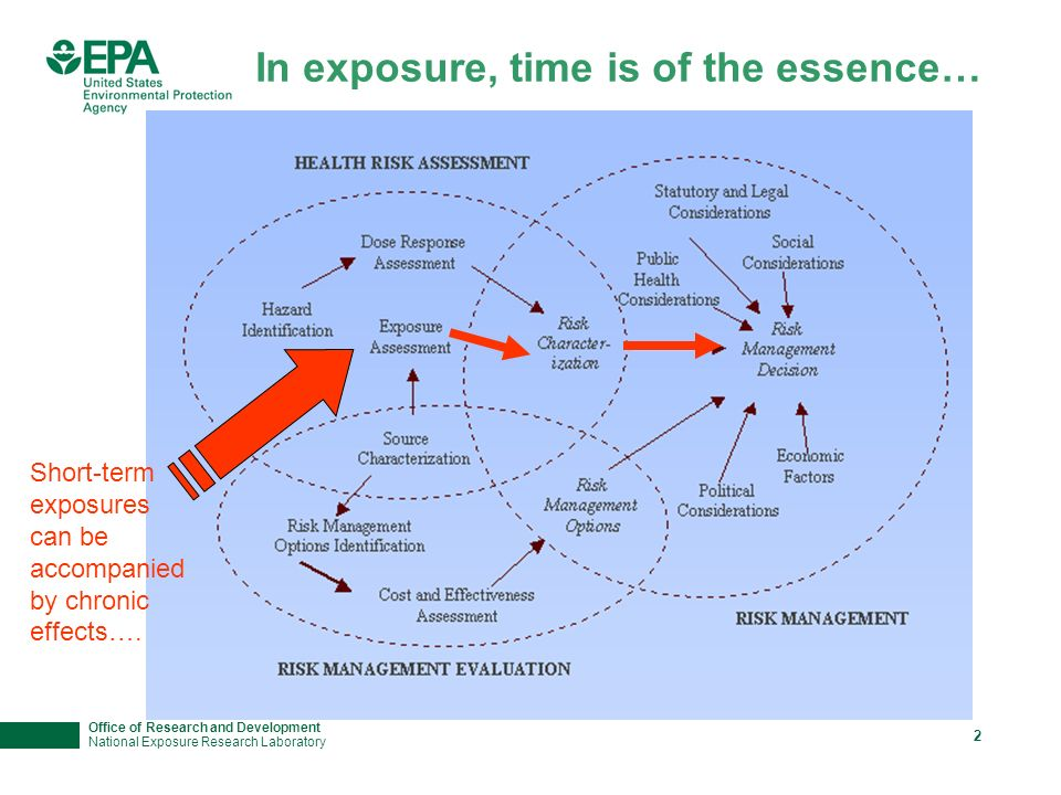 Office of Research and Development National Exposure Research Laboratory 2 In exposure, time is of the essence… Short-term exposures can be accompanied by chronic effects….