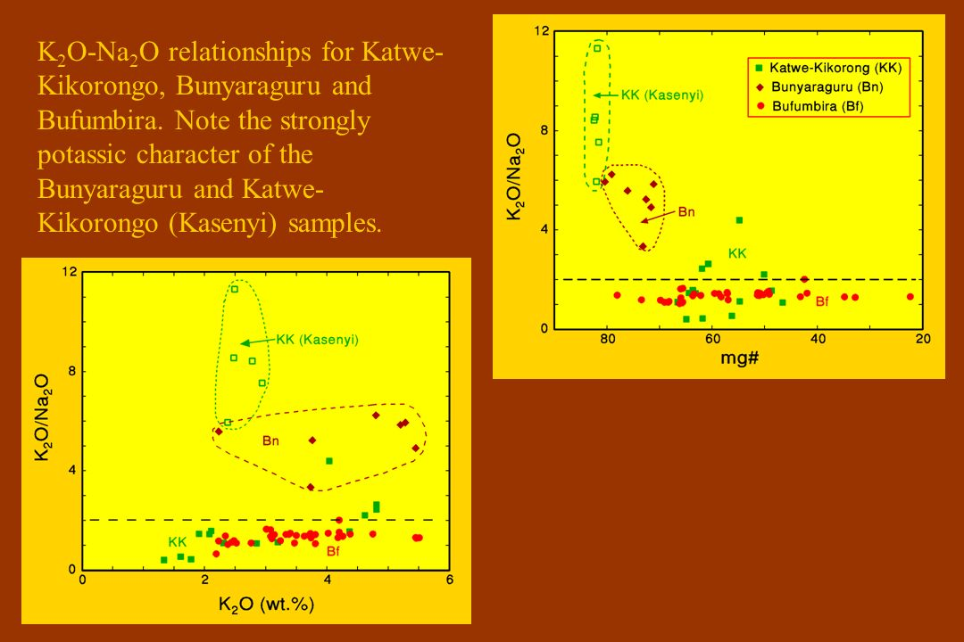 K 2 O-Na 2 O relationships for Katwe- Kikorongo, Bunyaraguru and Bufumbira.