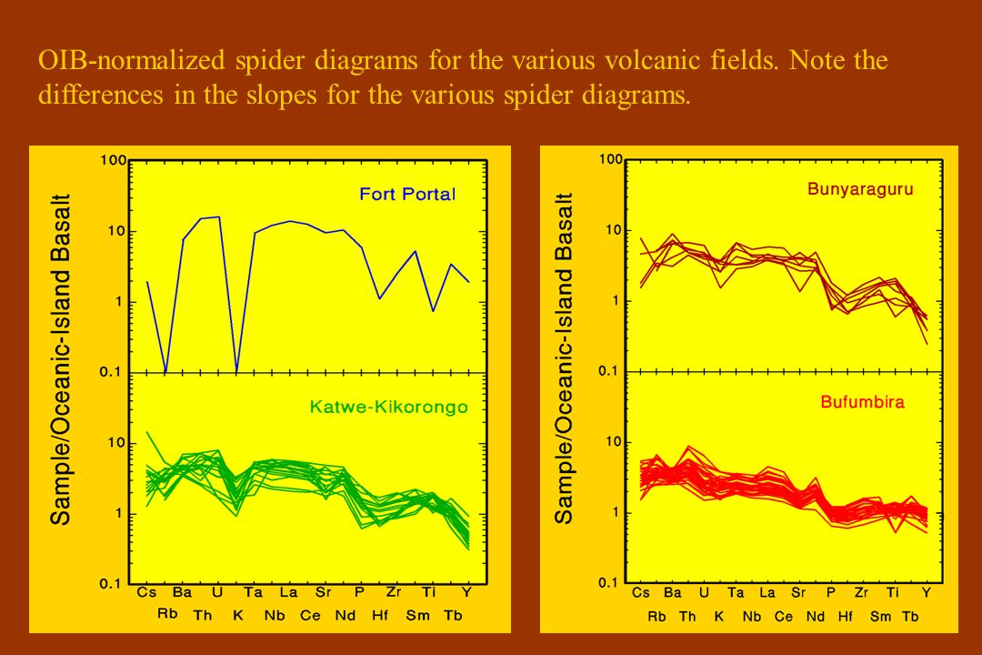 OIB-normalized spider diagrams for the various volcanic fields.