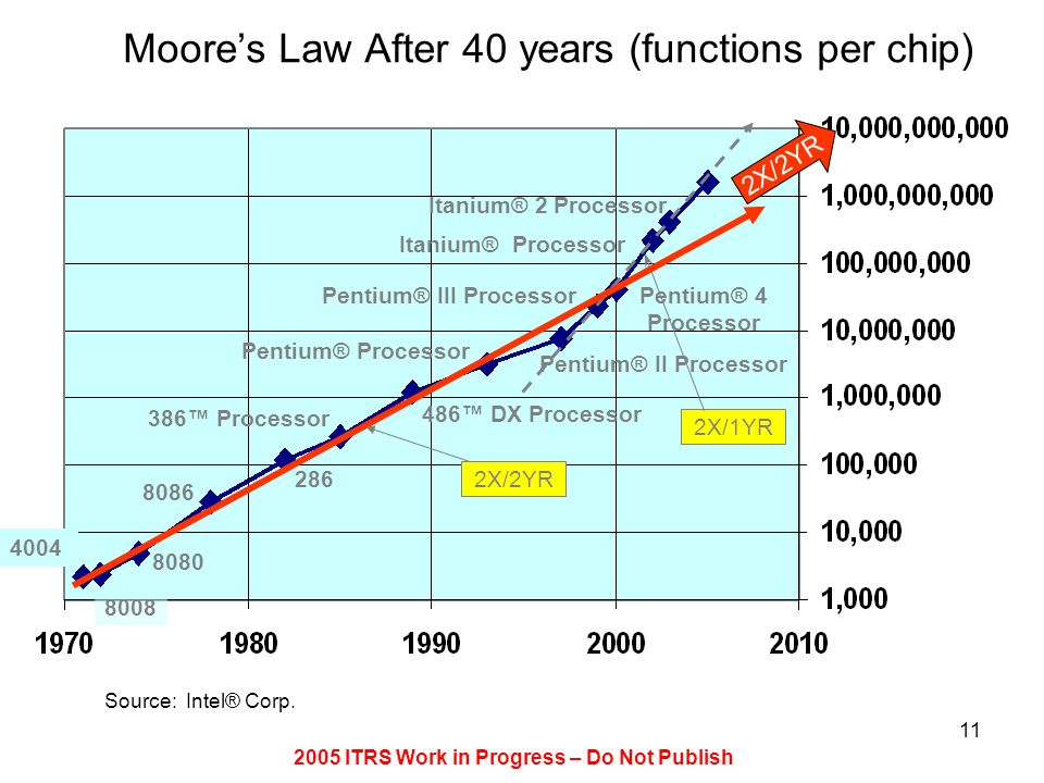 2005 ITRS Work in Progress – Do Not Publish 11 Moores Law After 40 years (functions per chip) 4004 8080 8086 8008 Pentium® Processor 486 DX Processor