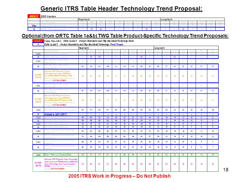 2005 ITRS Work in Progress – Do Not Publish 18 Generic ITRS Table Header Technology Trend Proposal: Optional (from ORTC Table 1a&b) TWG Table Product-