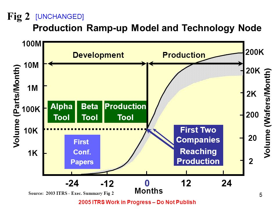 2005 ITRS Work in Progress – Do Not Publish 5 Production Ramp-up Model and Technology Node Volume (Parts/Month) 1K 10K 100K Months 0 -24 1M 10M 100M Alpha Tool 1224 -12 DevelopmentProduction Beta Tool Production Tool First Conf.