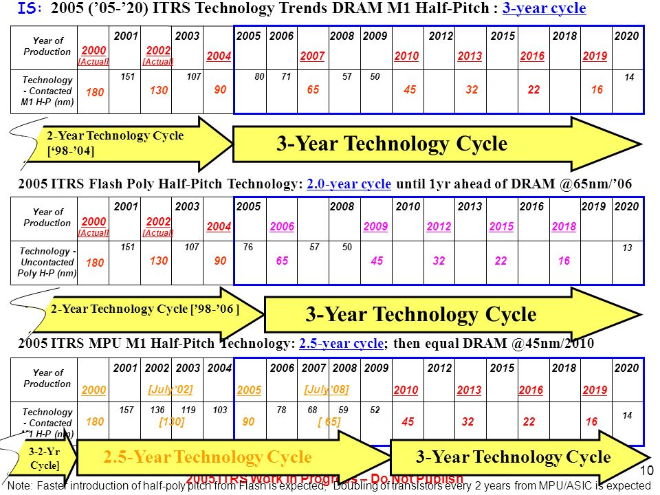 2005 ITRS Work in Progress – Do Not Publish 7 Note: Faster introduction of half-poly pitch from Flash is expected; Doubling of transistors every 2 yea