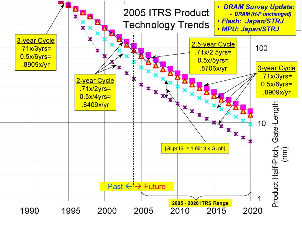 2005 ITRS Work in Progress – Do Not Publish 9