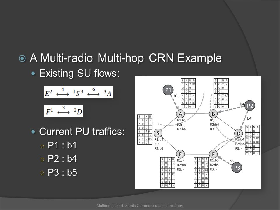 A Multi-radio Multi-hop CRN Example Existing SU flows: Current PU traffics: P1 : b1 P2 : b4 P3 : b5 A Multi-radio Multi-hop CRN Example Existing SU fl