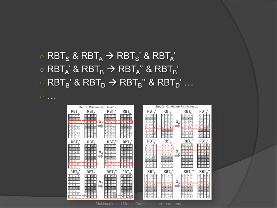 RBT S & RBT A RBT S & RBT A RBT A & RBT B RBT A & RBT B RBT B & RBT D RBT B & RBT D … … RBT S & RBT A RBT S & RBT A RBT A & RBT B RBT A & RBT B RBT B & RBT D RBT B & RBT D … … Multimedia and Mobile Communication Laboratory